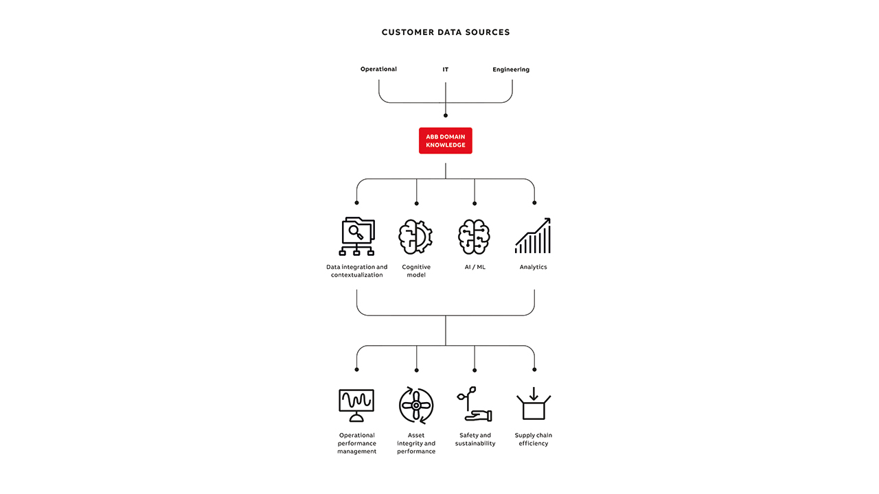 03 ABB Ability™ Genix, ABB Ability™ Edgenius combines customer's data sources with data integration and contextualization, cognitive models, ML/AI based models, analytics and ABB's exceptional domain knowledge to generate value across the entire enterprise.
