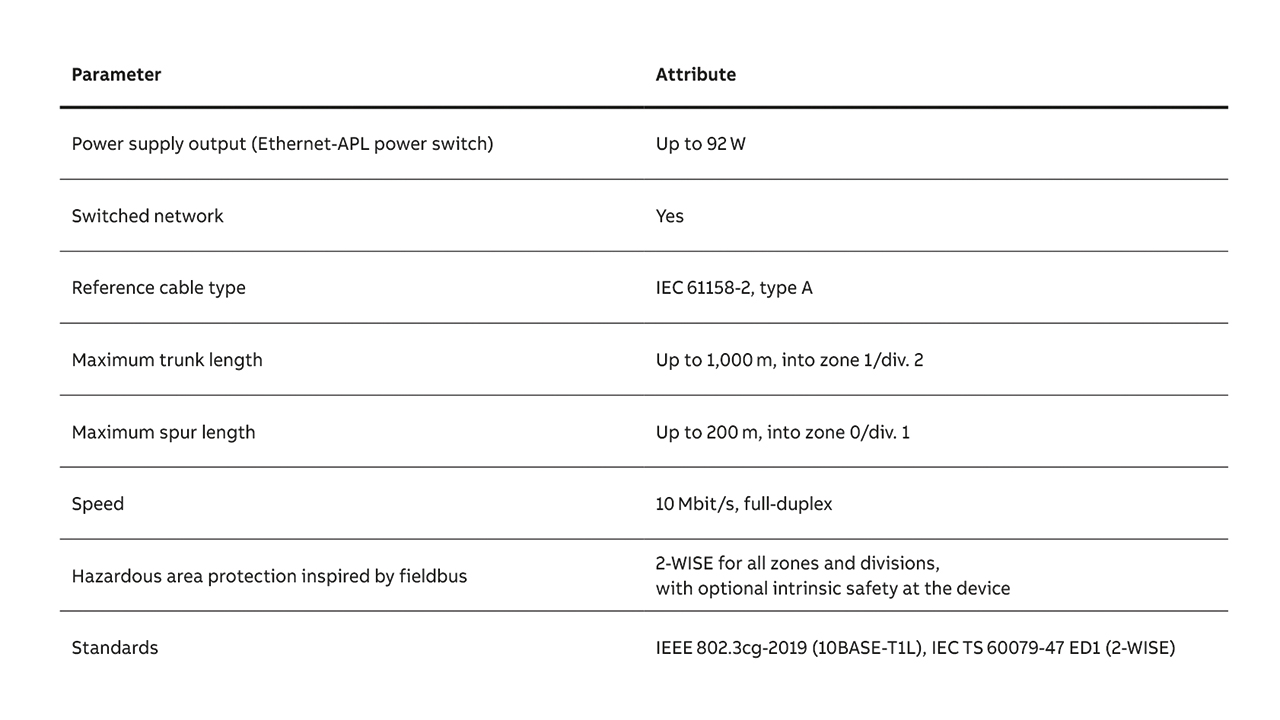 02 Technical attributes applicable to Ethernet-APL are listed.