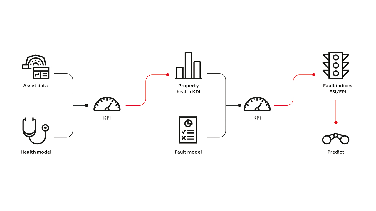 02 The proposed hybrid model approach is shown illustrating how data and fault analysis models are used to generate the indicators for predictive maintenance.