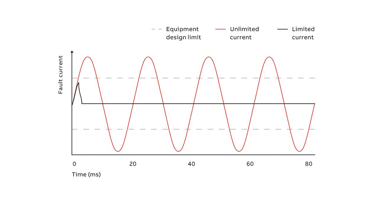 04 Fault current lmitation using a hybrid FLCB.